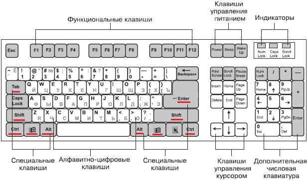 Сочетания клавиш Windows