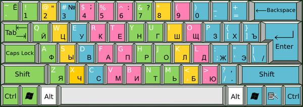 Цветная схема с зонами пальцев, русская и английская