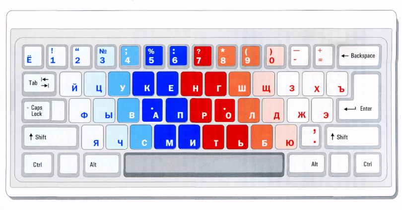 Цветная схема с зонами пальцев на русском